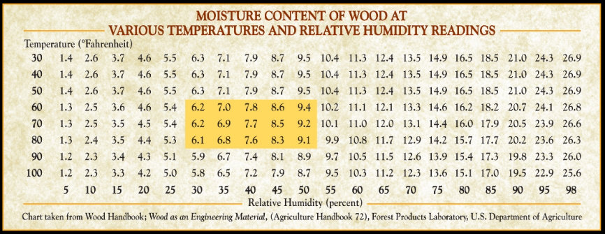 moisturecontent2