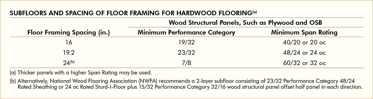 Better Floor Performance Starts With a Solid Subfloor System