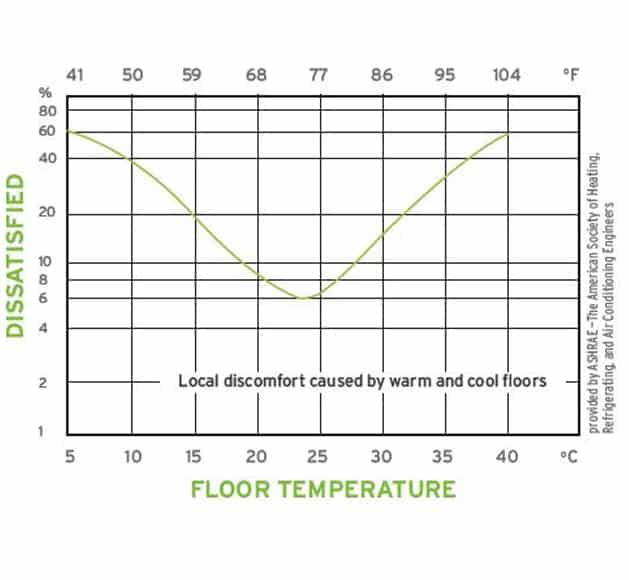 Radiant Floor Chart